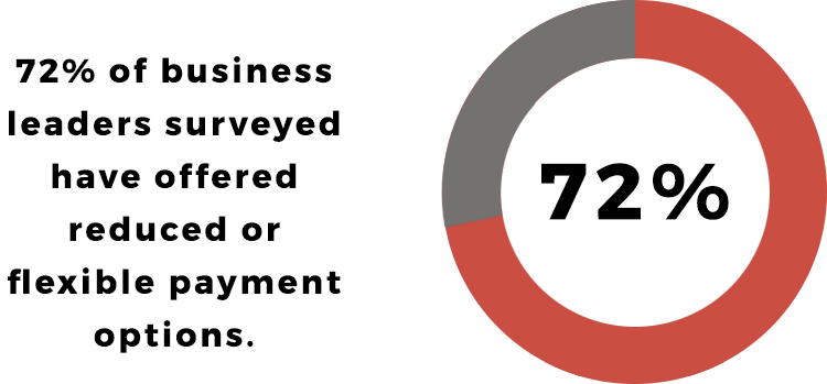 72% of businesses have offered reduced or flexible payment options