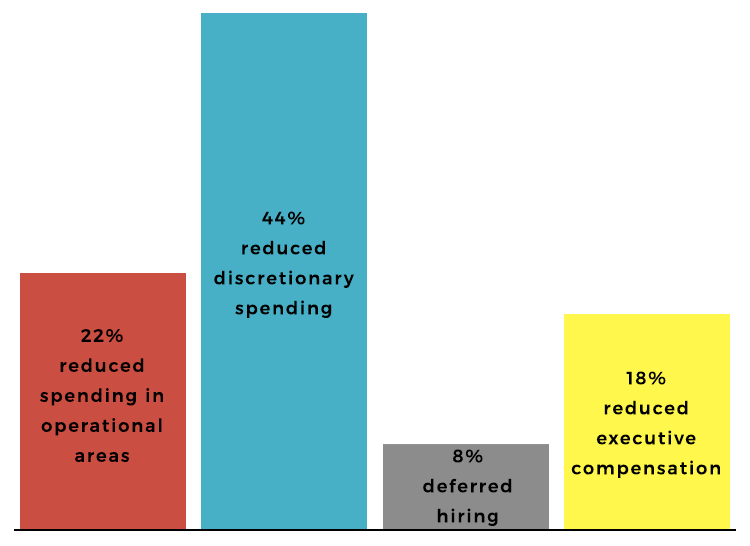 44% of leaders reduced discretionary spending