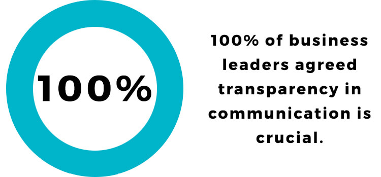 100% of business leaders agreed transparent communication is crucial