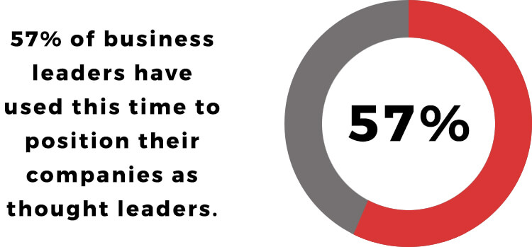 57% of leaders have used this time to position their companies as thought leaders