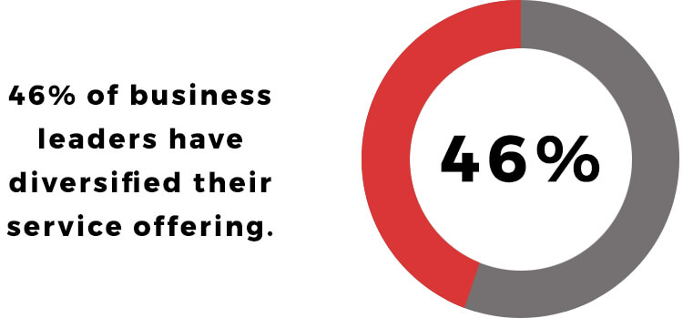 46% of leaders have diversified their service offering